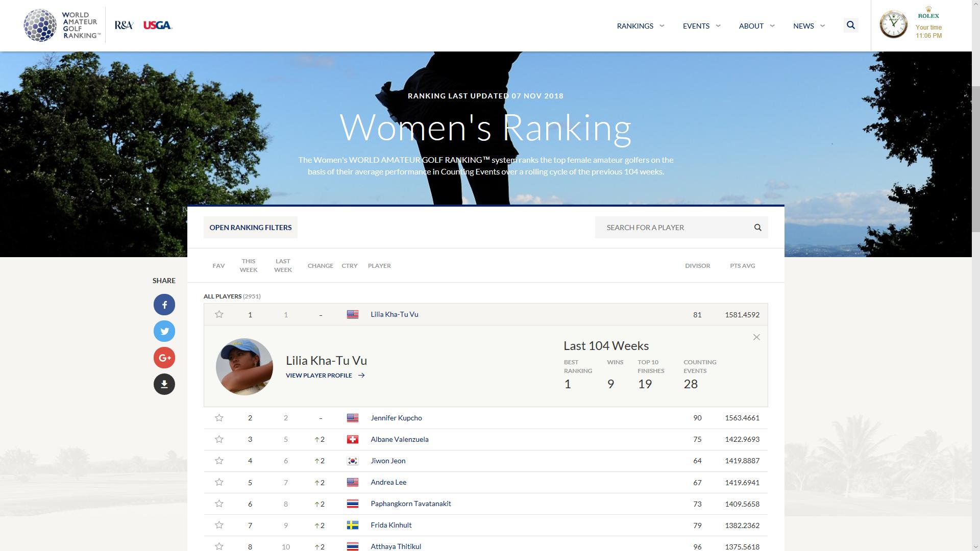 Världsranking Golf Amtörer Damer